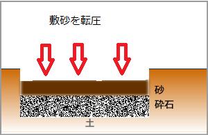 砂を転圧インターロッキングの施工方法