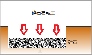 砕石を転圧インターロッキング施工方法