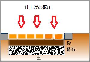 仕上げに転圧インターロッキングの施工方法