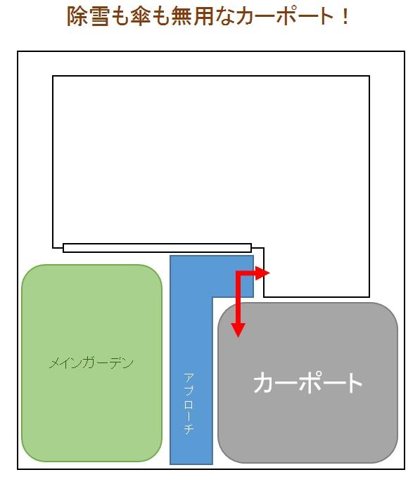 カーポート現場イメージ図