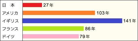 日本の住宅の平均寿命の表